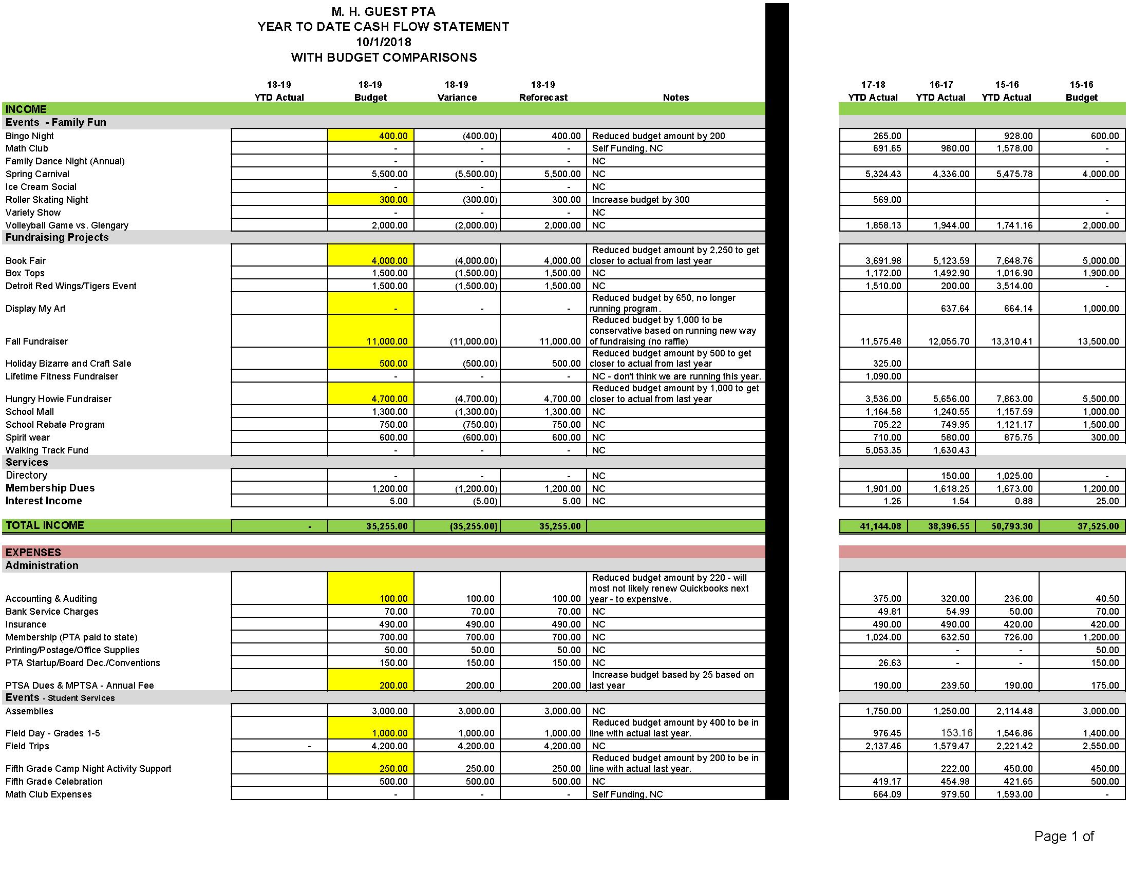 18-19 Financial PTA MHG_DRAFT BUDGET - Financial - 18 - 19_Page_1