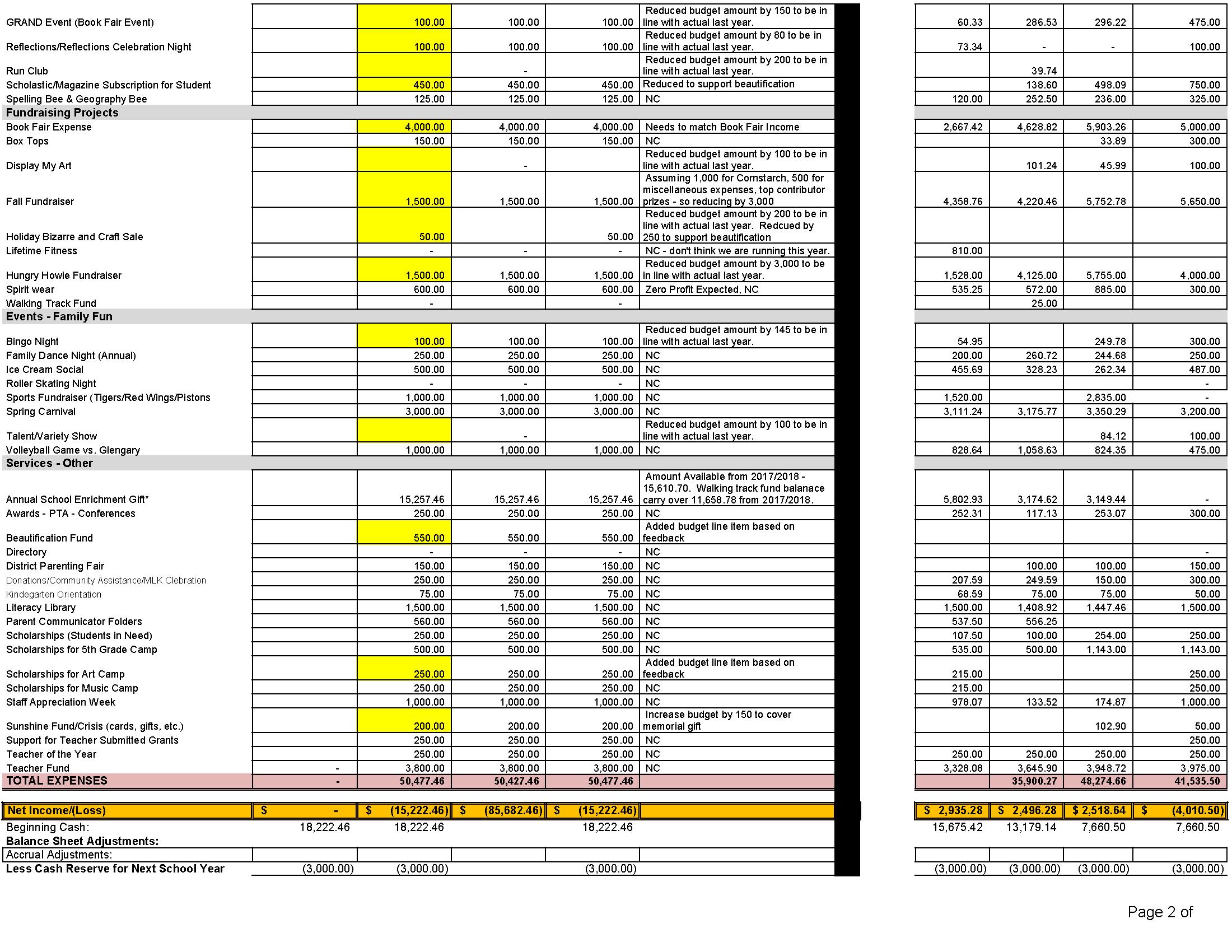 18-19 Financial PTA MHG_DRAFT BUDGET - Financial - 18 - 19_Page_2
